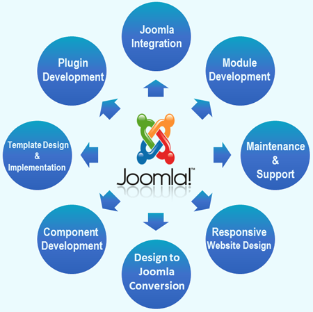 joomla-development-service